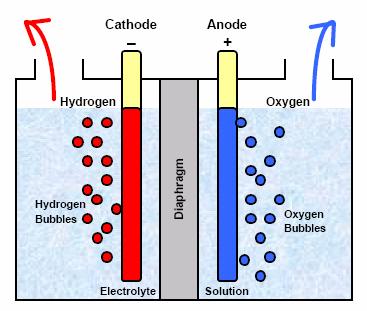 electrolisys