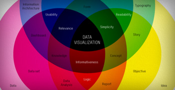 Thumbnail image for Web Dev 2A: Data Visualization