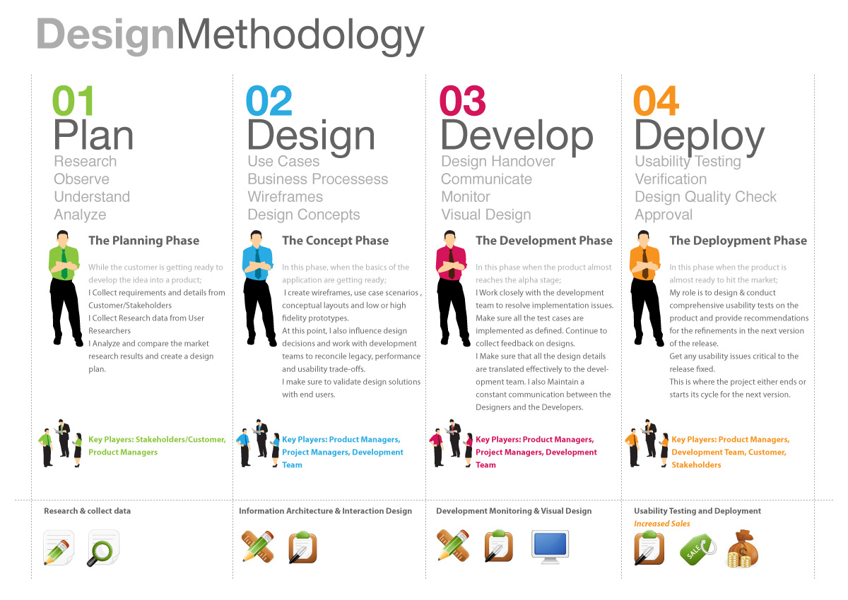 an analysis of the steps and basic elements in the design process