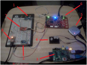 1.	 Microphone (Right Channel) 2.	 Microphone (Left Channel) 3.	Rasperry Pi Mainboard 4.	Status LEDs 5.	USB Hub (sensor connections) 6.	FPGA Hydrophone Sensor Board 7.	ADC for Microphone input 8.	Teensy Board (Depth Sensor)